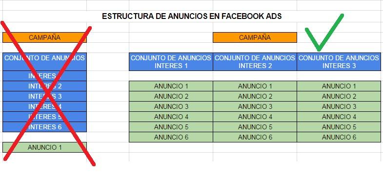 estructura campanas facebook